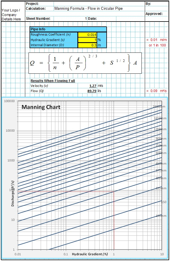 Manning Circular Pipe Design Spreadsheet 1