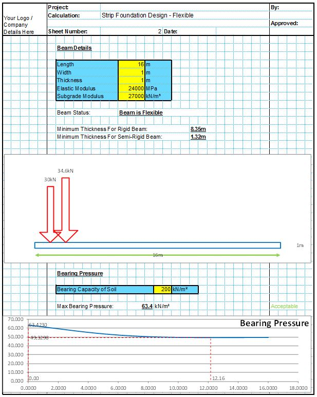 Strip Foundation Design Spreadsheets CivilWeb Spreadsheets – Spread Footing Design Spreadsheet