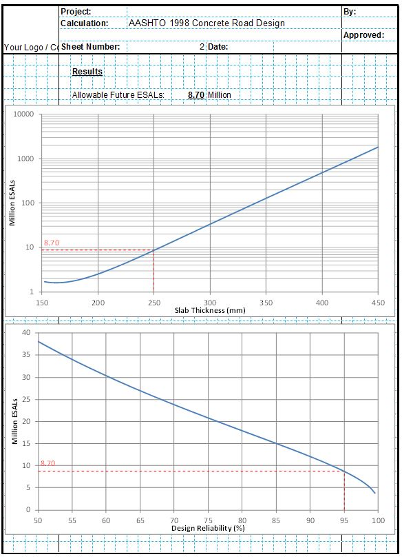 AASHTO 1998(2) Concrete Road Design Spreadsheet