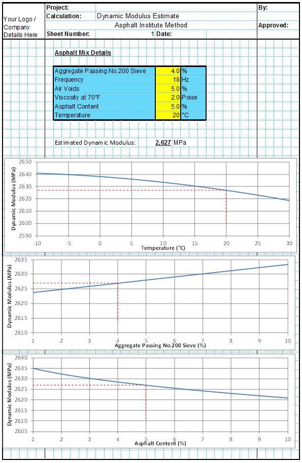 Asphalt Dynamic Modulus